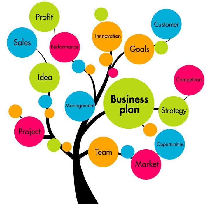 marketing plan business plan